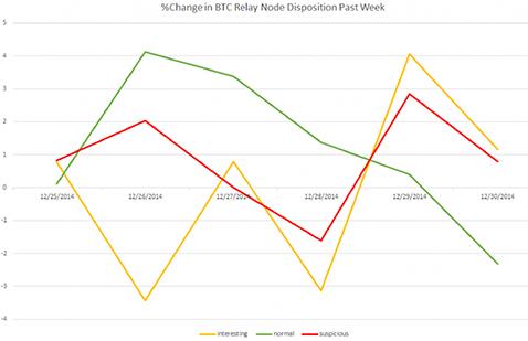 4% increase in Normal nodes and a 1% increase in Suspicious nodes