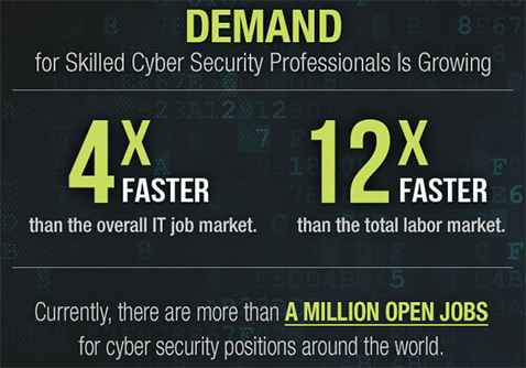 Demand for skilled cyber security professionals is growing
