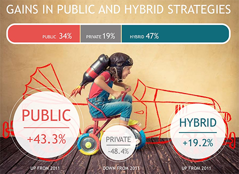 Gains in public and hybrid strategies