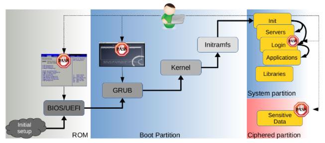 Integer underflow vulnerability