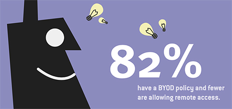 82% have a BYOD policy