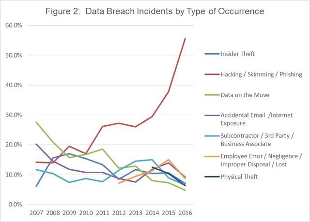 data breaches increase