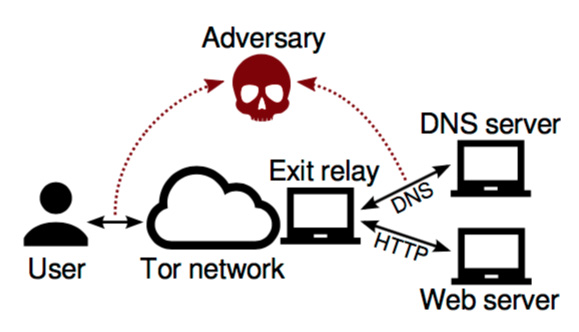 DefecTor: DNS-enhanced correlation attacks against Tor users