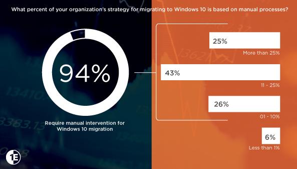 Windows 10 migration strategy