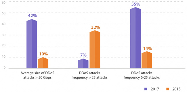 Large DDoS attacks