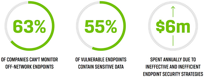 endpoint security automation