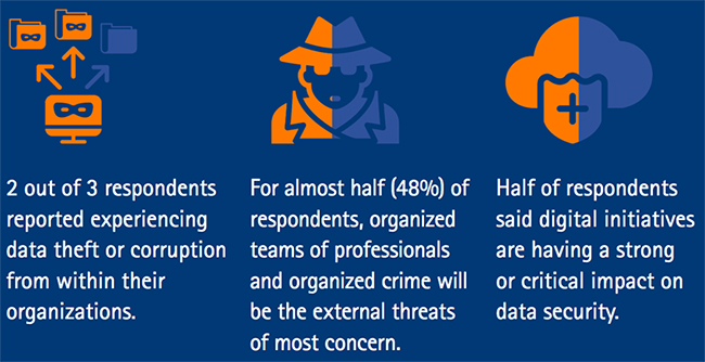 cyber threats today