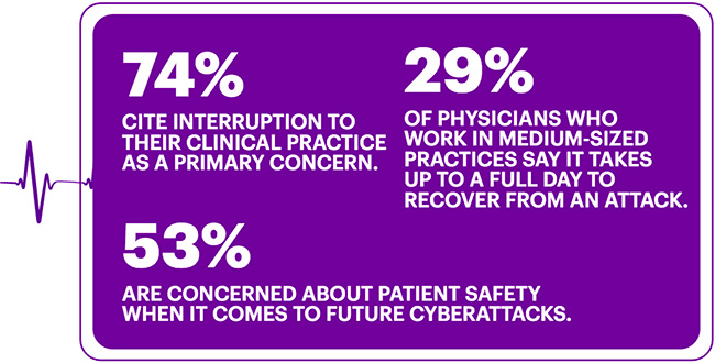 physicians cybersecurity