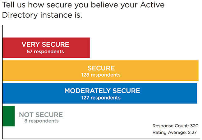 active directory insecurity