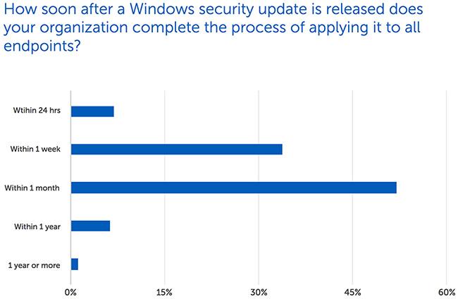 maintaining Windows 10 security