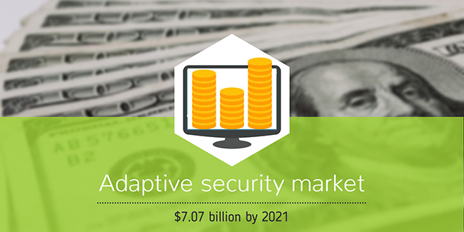 adaptive security market