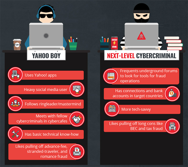 West African cybercriminal