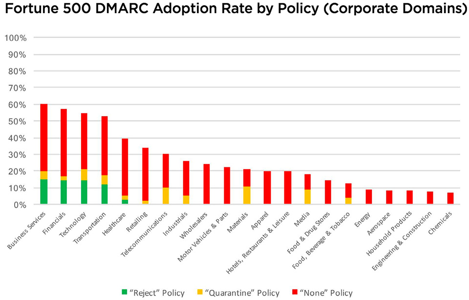 global DMARC adoption