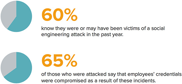 social engineering attacks compromised