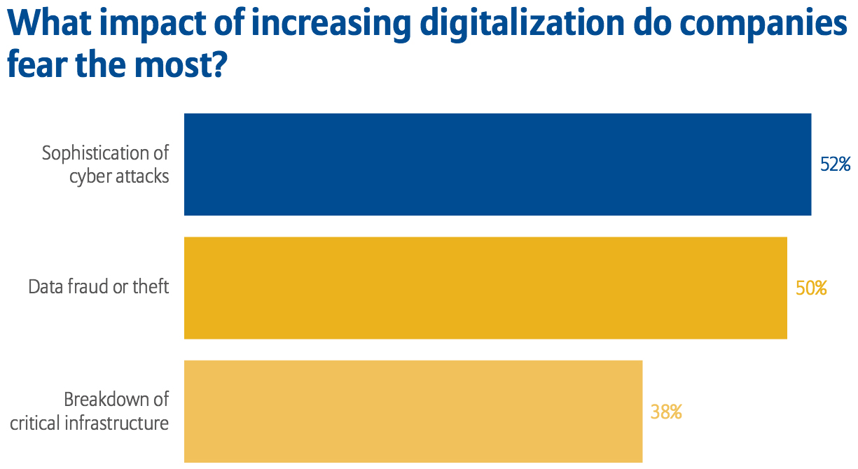 Impact of increased digitization