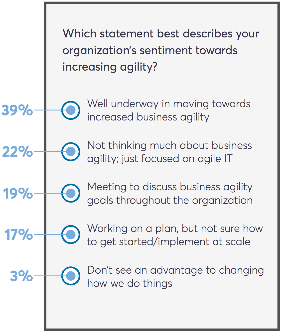 benefits business agility