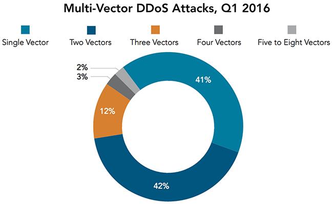global cloud security threat landscape