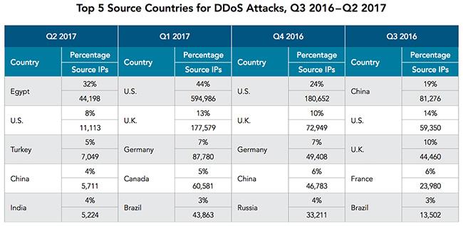 ddos attacks rise again