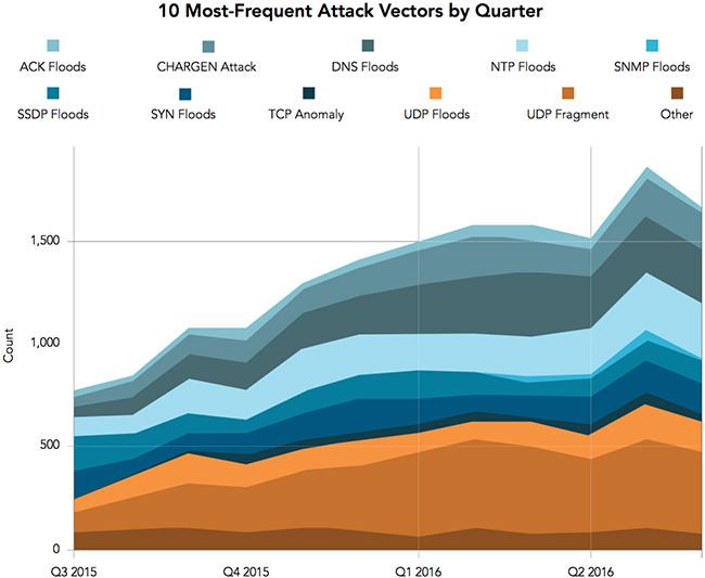 web application attacks keep escalating