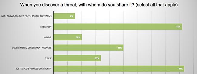 public threat intelligence sharing