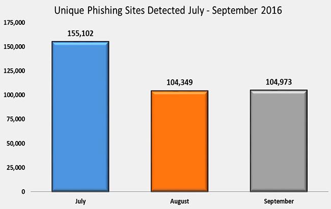 phishing q3 2016