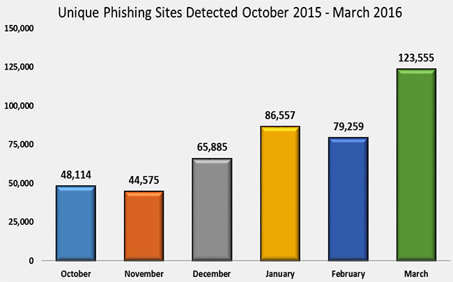 phishing attacks rise