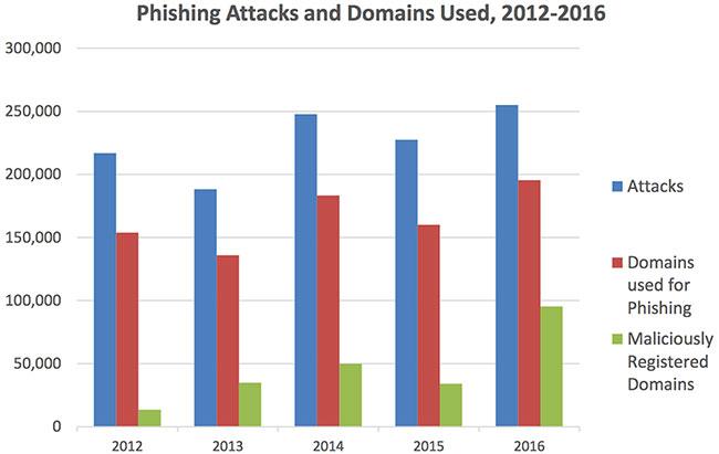 criminalization DNS phishing