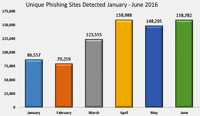 vast phishing campaigns