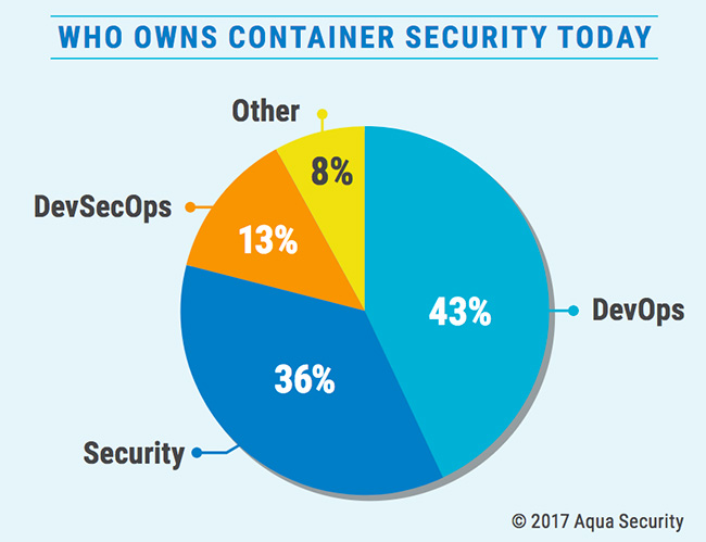 enterprise container security