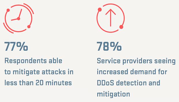 DDoS attack landscape
