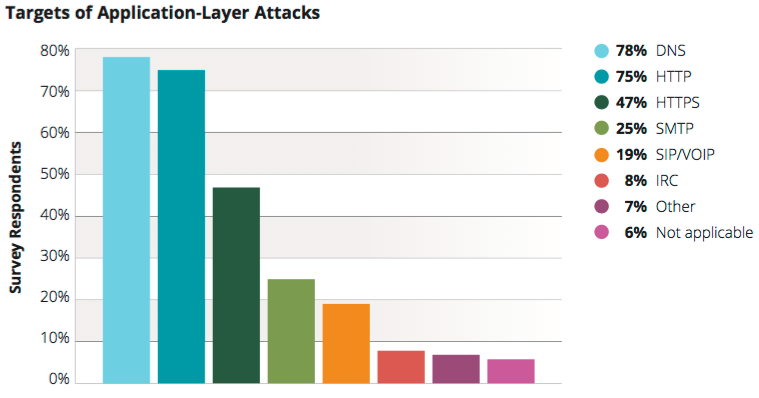 Targets of application-level attacks