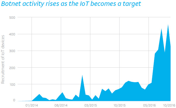 email iot security issues