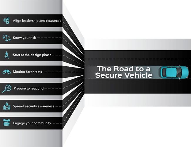 automotive cybersecurity best practices
