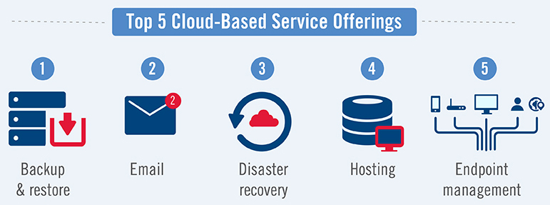 Top cloud-based service offerings
