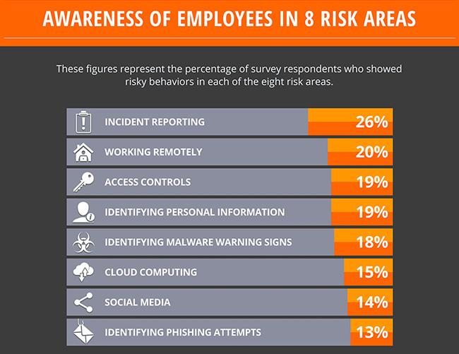 employees lack awareness
