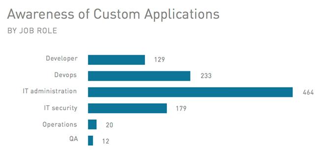 custom applications cloud security