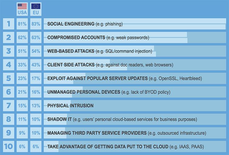 popular hacking methods