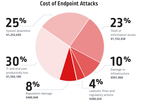 fileless attacks evading endpoint security
