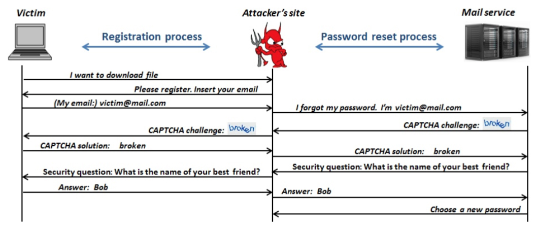 Password Reset MITM
