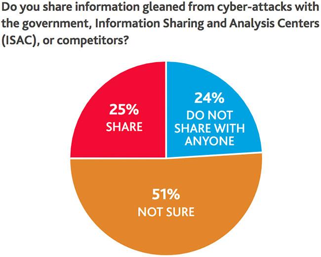company directors cybersecurity