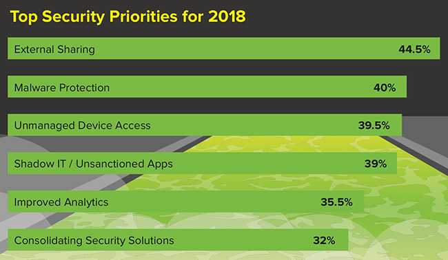 BYOD security mobile-first world