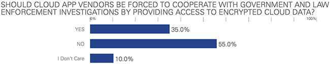 Should cloud vendors cooperate with the government?