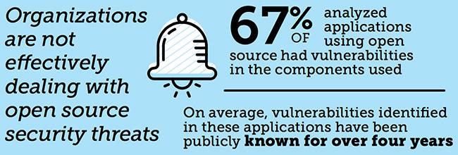 open source security threats