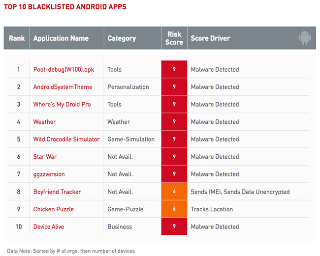 top blacklisted apps