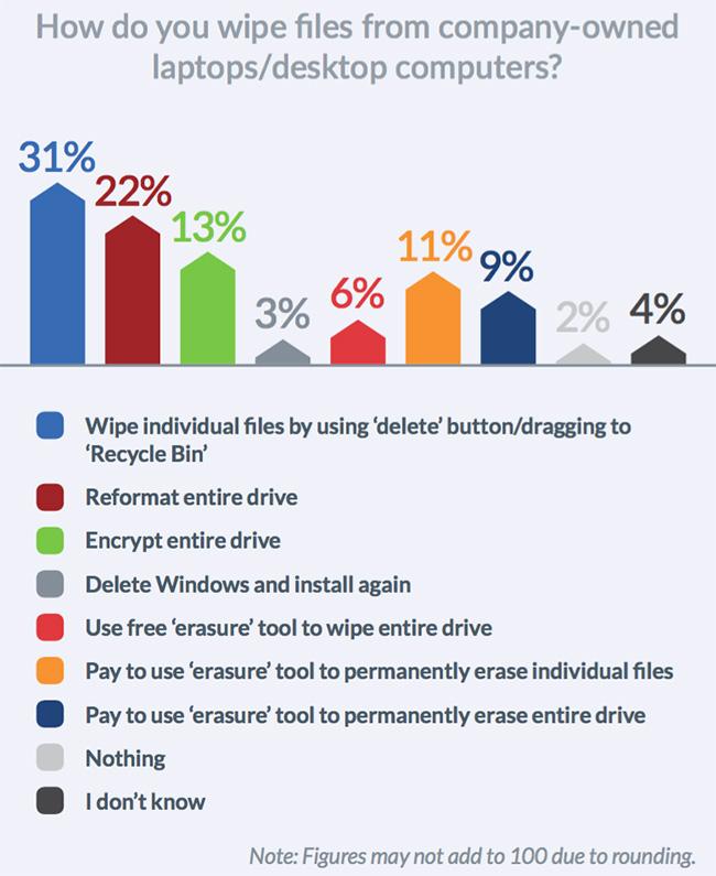 file deletion security risks