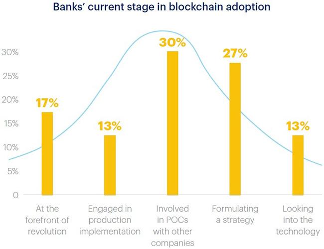 banks blockchain technology