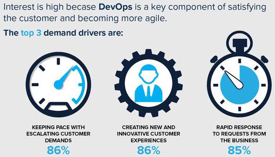 Top demand drivers for DevOps
