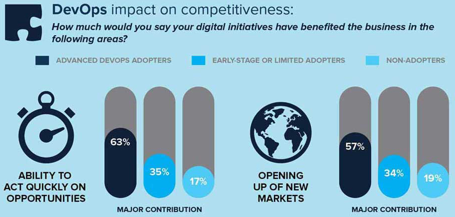 DevOps impact on competitiveness