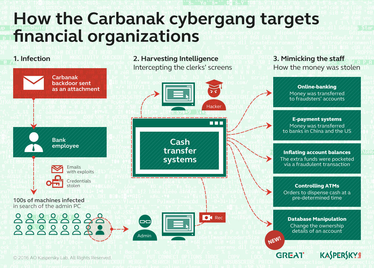 How the Carbanak cybergang targets financial organizations