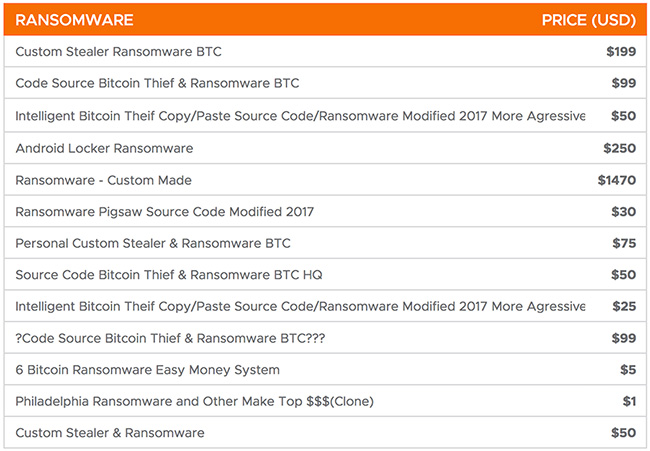 dark web ransomware economy